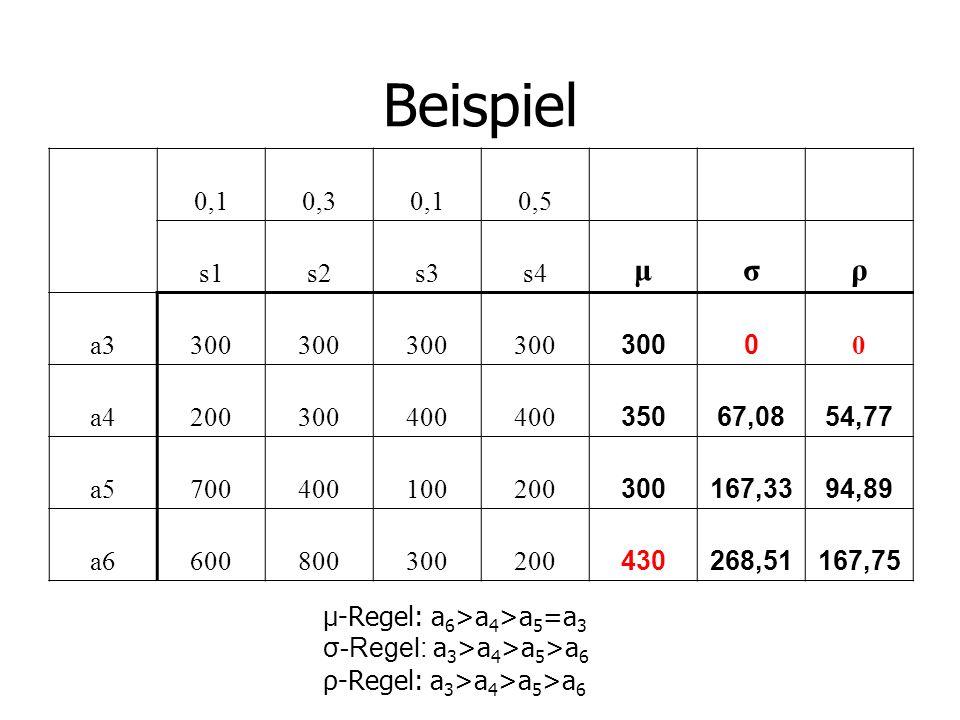 Beispiel 0,10,30,10,5 s1s2s3s4 μσρ a3300 0 0 a4200300400 35067,0854,77 a5700400100200 300167,3394,89 a6600800300200 430268,51167,75 μ-Regel: a 6 >a 4 >a 5 =a 3 σ-Regel: a 3 >a 4 >a 5 >a 6 ρ-Regel: a 3 >a 4 >a 5 >a 6