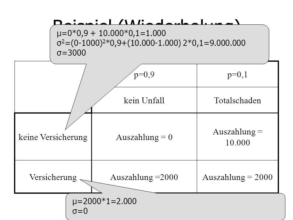Beispiel (Wiederholung) p=0,9p=0,1 kein UnfallTotalschaden keine VersicherungAuszahlung = 0 Auszahlung = 10.000 VersicherungAuszahlung =2000 μ=0*0,9 + 10.000*0,1=1.000 σ 2 =(0-1000) 2 *0,9+(10.000-1.000) 2*0,1=9.000.000 σ=3000 μ=2000*1=2.000 σ=0