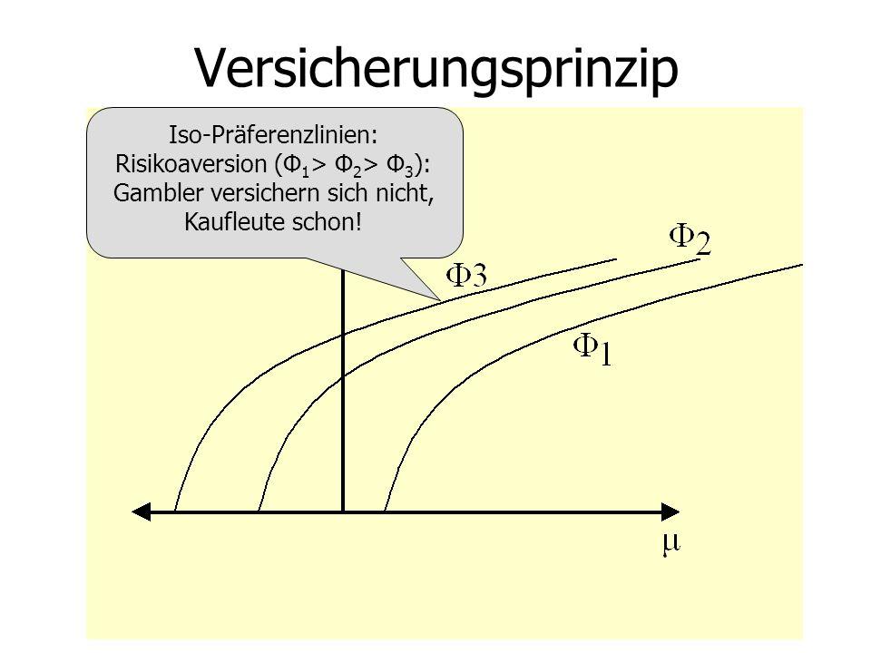 Iso-Präferenzlinien: Risikoaversion (Φ 1 > Φ 2 > Φ 3 ): Gambler versichern sich nicht, Kaufleute schon!