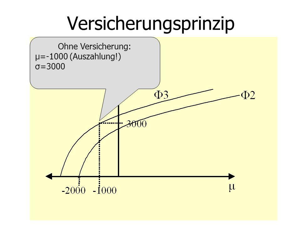 Versicherungsprinzip Ohne Versicherung: μ=-1000 (Auszahlung!) σ=3000