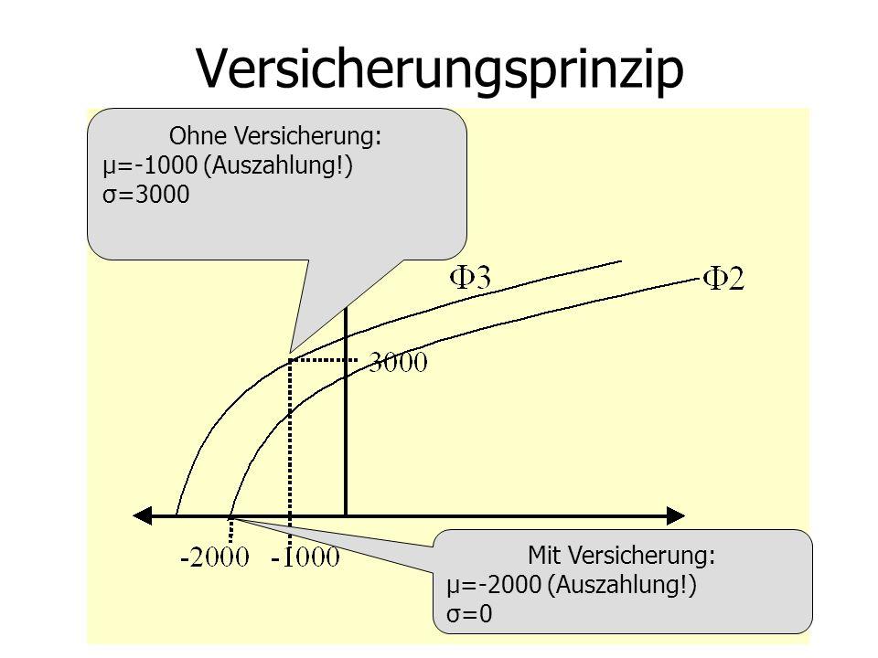 Versicherungsprinzip Ohne Versicherung: μ=-1000 (Auszahlung!) σ=3000 Mit Versicherung: μ=-2000 (Auszahlung!) σ=0