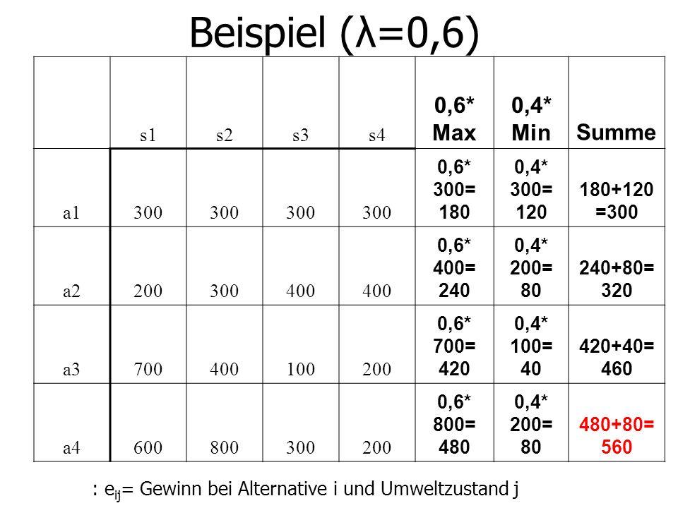 Beispiel (λ=0,6) s1s2s3s4 0,6* Max 0,4* MinSumme a1300 0,6* 300= 180 0,4* 300= 120 180+120 =300 a2200300400 0,6* 400= 240 0,4* 200= 80 240+80= 320 a3700400100200 0,6* 700= 420 0,4* 100= 40 420+40= 460 a4600800300200 0,6* 800= 480 0,4* 200= 80 480+80= 560 : e ij = Gewinn bei Alternative i und Umweltzustand j