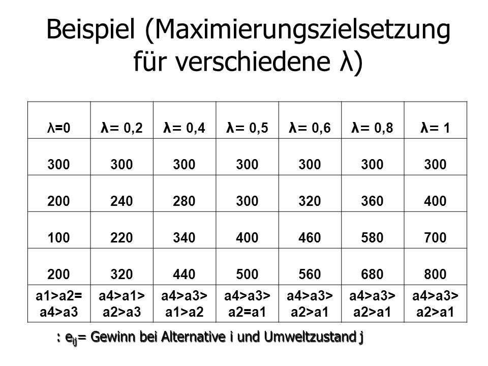 Beispiel (Maximierungszielsetzung für verschiedene λ) : e ij = Gewinn bei Alternative i und Umweltzustand j λ=0λ=0 λ= 0,2 λ= 0,4 λ= 0,5 λ= 0,6 λ= 0,8 λ= 1 λ= 1 300 200240280300320360400 100220340400460580700 200320440500560680800 a1>a2= a4>a3 a4>a1> a2>a3 a4>a3> a1>a2 a4>a3> a2=a1 a4>a3> a2>a1