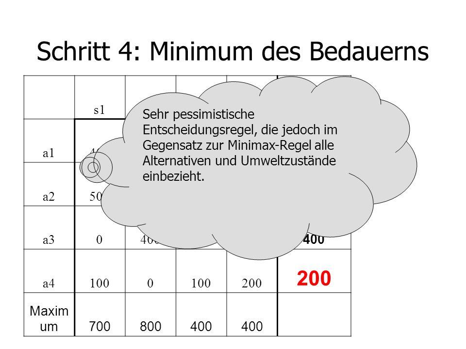Schritt 4: Minimum des Bedauerns s1s2s3s4 Maximal a1400500100 500 a2500 00 a30400300200 400 a41000 200 Maxim um700800400 Sehr pessimistische Entscheidungsregel, die jedoch im Gegensatz zur Minimax-Regel alle Alternativen und Umweltzustände einbezieht.