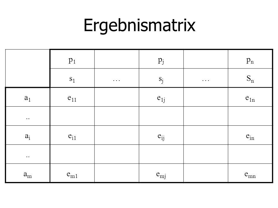 Beispiel s1s2s3s4 MaxiMax a1300 Max=300 a2200300400 Max=400 a3700400100200 Max=700 a4600800300200 Max=800 Max(Max)= 800 : e ij = Gewinn bei Alternative i und Umweltzustand j Ermittlung des Optimismusparameters ist in der Praxis extrem schwierig.