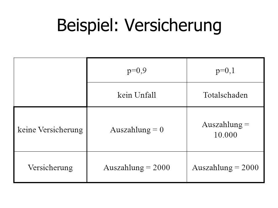 Versicherungsprinzip Ohne Versicherung: μ=-1000 (Auszahlung!) σ=3000 Mit Versicherung: μ=-2000 (Auszahlung!) σ=0 Φ 2 > Φ 3, Φ 2 > Φ 3, d.h.