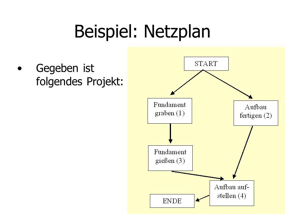 Beispiel: Netzplan Gegeben ist folgendes Projekt: