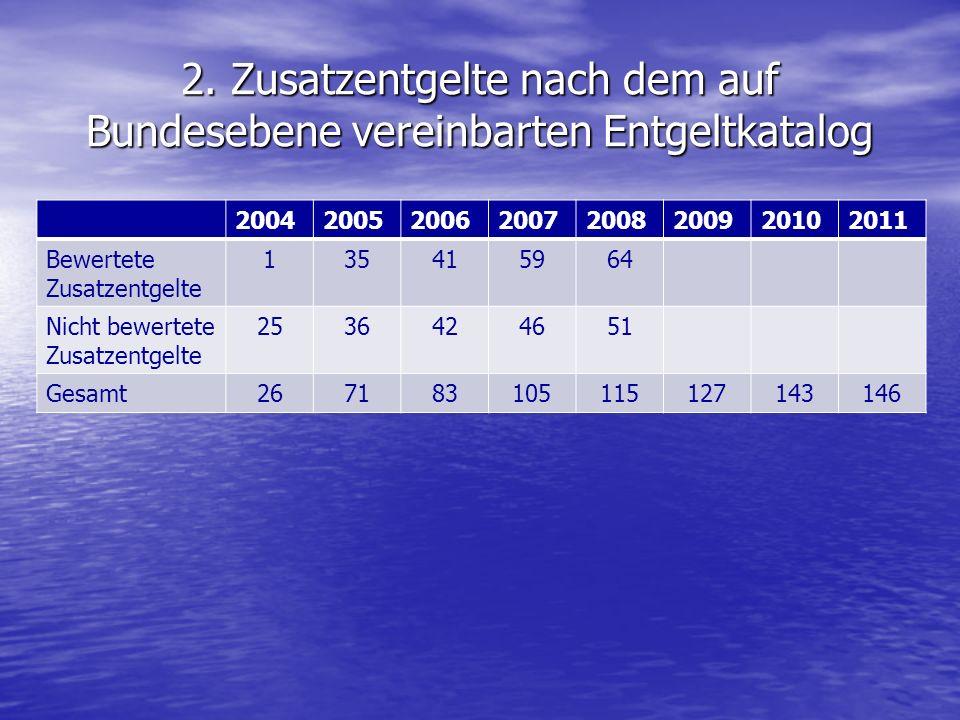 2. Zusatzentgelte nach dem auf Bundesebene vereinbarten Entgeltkatalog 20042005200620072008200920102011 Bewertete Zusatzentgelte 135415964 Nicht bewer