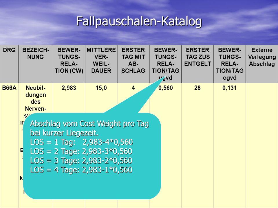 Fallpauschalen-Katalog DRGBEZEICH- NUNG BEWER- TUNGS- RELA- TION (CW) MITTLERE VER- WEIL- DAUER ERSTER TAG MIT AB- SCHLAG BEWER- TUNGS- RELA- TION/TAG