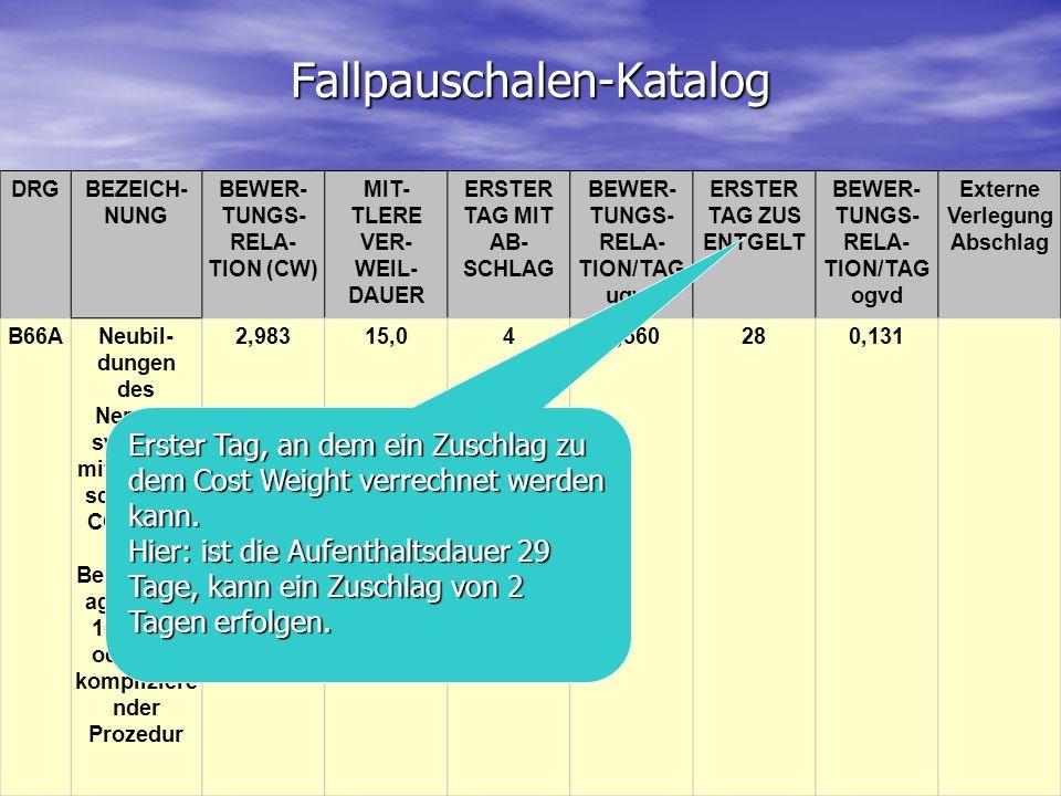 Fallpauschalen-Katalog DRGBEZEICH- NUNG BEWER- TUNGS- RELA- TION (CW) MIT- TLERE VER- WEIL- DAUER ERSTER TAG MIT AB- SCHLAG BEWER- TUNGS- RELA- TION/T