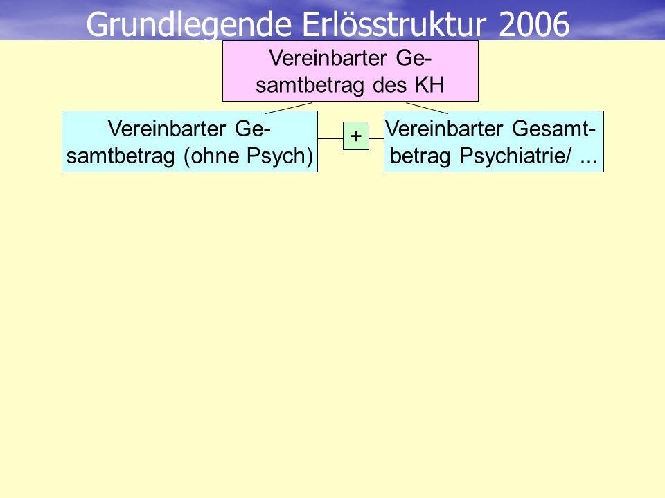 Vereinbarter Ge- samtbetrag (ohne Psych) Vereinbarter Gesamt- betrag Psychiatrie/... + Grundlegende Erlösstruktur 2006 Vereinbarter Ge- samtbetrag des
