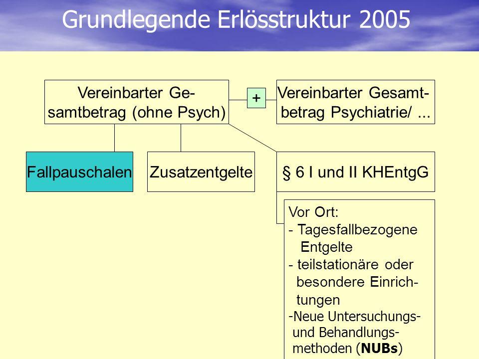 Vereinbarter Ge- samtbetrag (ohne Psych) FallpauschalenZusatzentgelte§ 6 I und II KHEntgG Vereinbarter Gesamt- betrag Psychiatrie/... + Grundlegende E