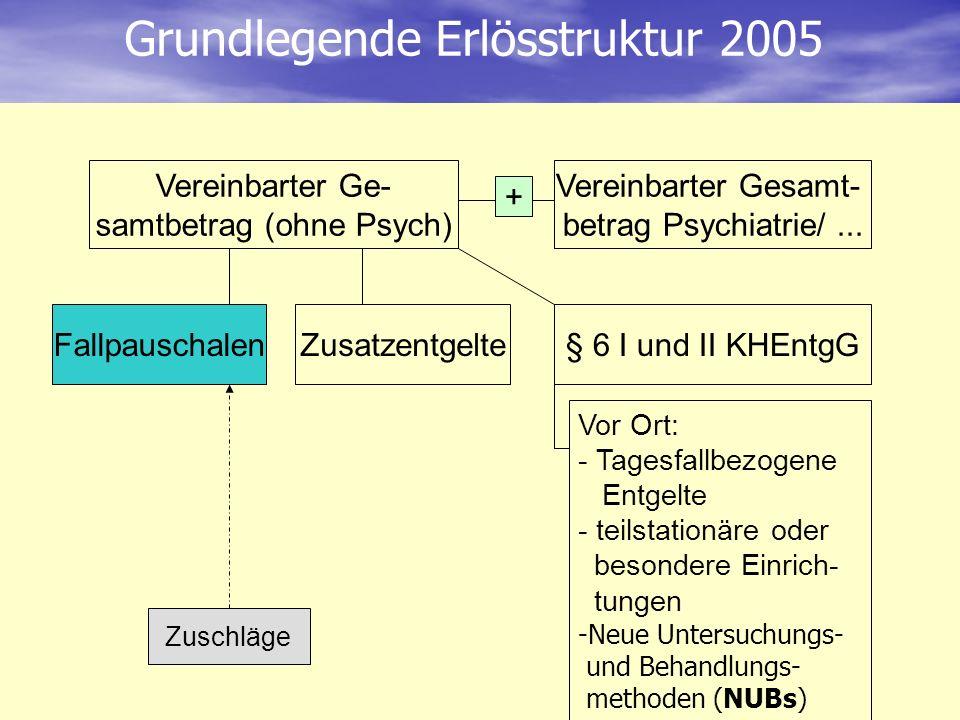 Vereinbarter Ge- samtbetrag (ohne Psych) FallpauschalenZusatzentgelte§ 6 I und II KHEntgG Vereinbarter Gesamt- betrag Psychiatrie/... + Zuschläge Grun