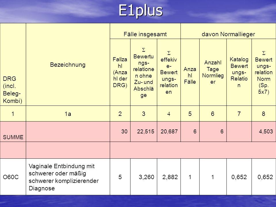 E1plus DRG (incl. Beleg- Kombi) Bezeichnung Fälle insgesamtdavon Normallieger Fallza hl (Anza hl der DRG) Bewertu ngs- relatione n ohne Zu- und Abschl