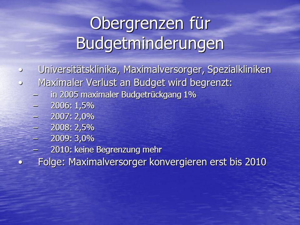 Obergrenzen für Budgetminderungen Universitätsklinika, Maximalversorger, SpezialklinikenUniversitätsklinika, Maximalversorger, Spezialkliniken Maximal