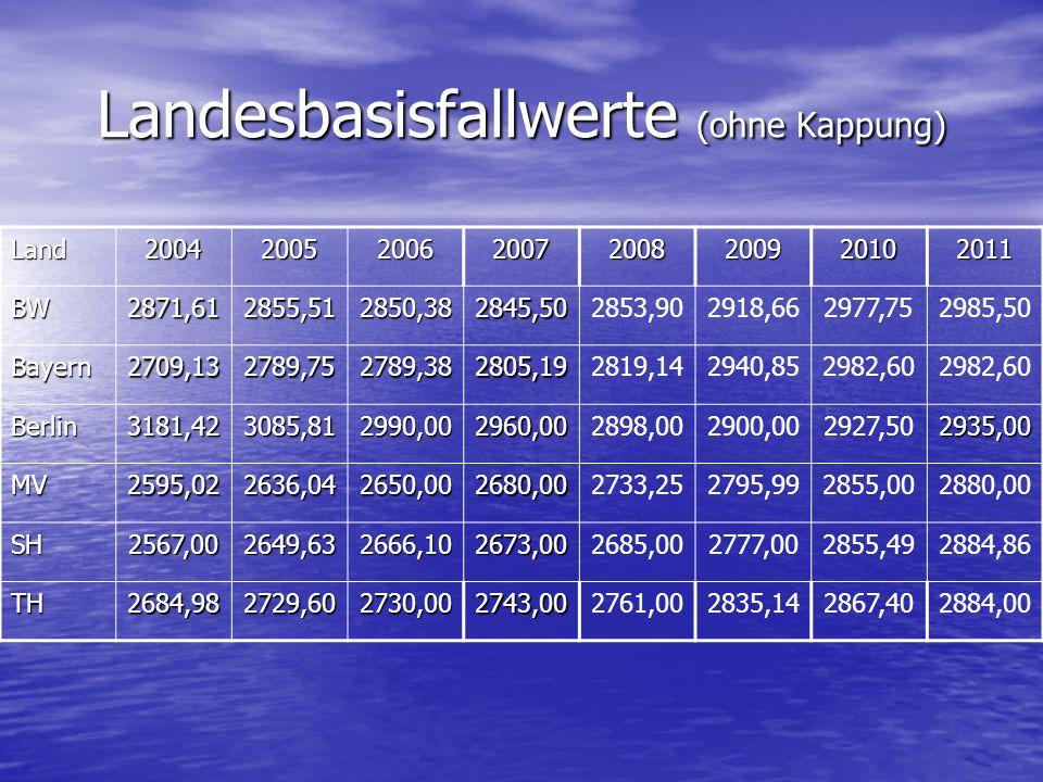 Landesbasisfallwerte (ohne Kappung) Land20042005200620072008200920102011 BW2871,612855,512850,382845,502853,902918,662977,752985,50 Bayern2709,132789,