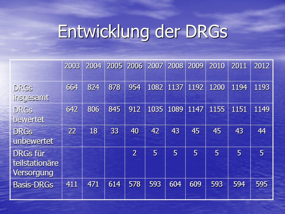 Entwicklung der DRGs 2003200420052006200720082009201020112012 DRGs insgesamt 664824878954108211371192120011941193 DRGs bewertet 6428068459121035108911