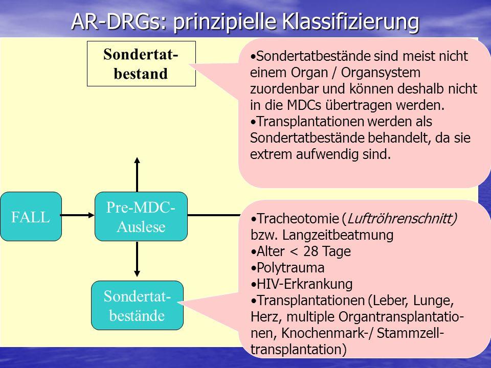 AR-DRGs: prinzipielle Klassifizierung Pre-MDC- Auslese Sondertat- bestand FALL Sondertat- bestände Tracheotomie (Luftröhrenschnitt) bzw. Langzeitbeatm
