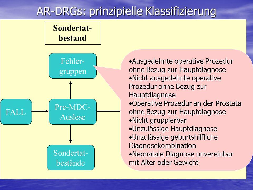 AR-DRGs: prinzipielle Klassifizierung Pre-MDC- Auslese Sondertat- bestand FALL Fehler- gruppen Sondertat- bestände MDC Ausgedehnte operative Prozedur