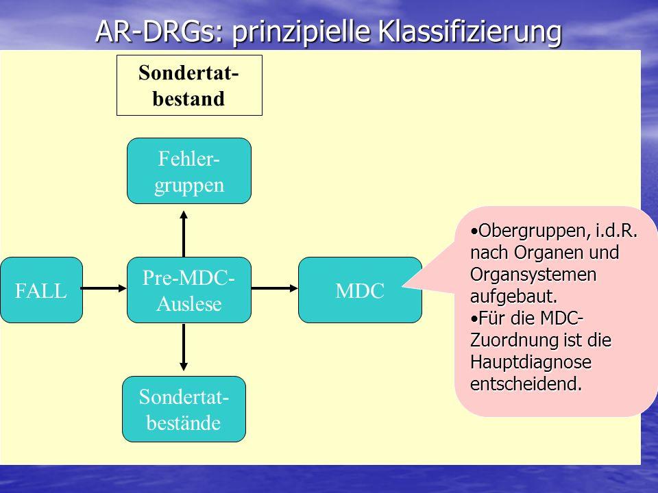 AR-DRGs: prinzipielle Klassifizierung Pre-MDC- Auslese Sondertat- bestand FALL Fehler- gruppen Sondertat- bestände MDC Obergruppen, i.d.R. nach Organe