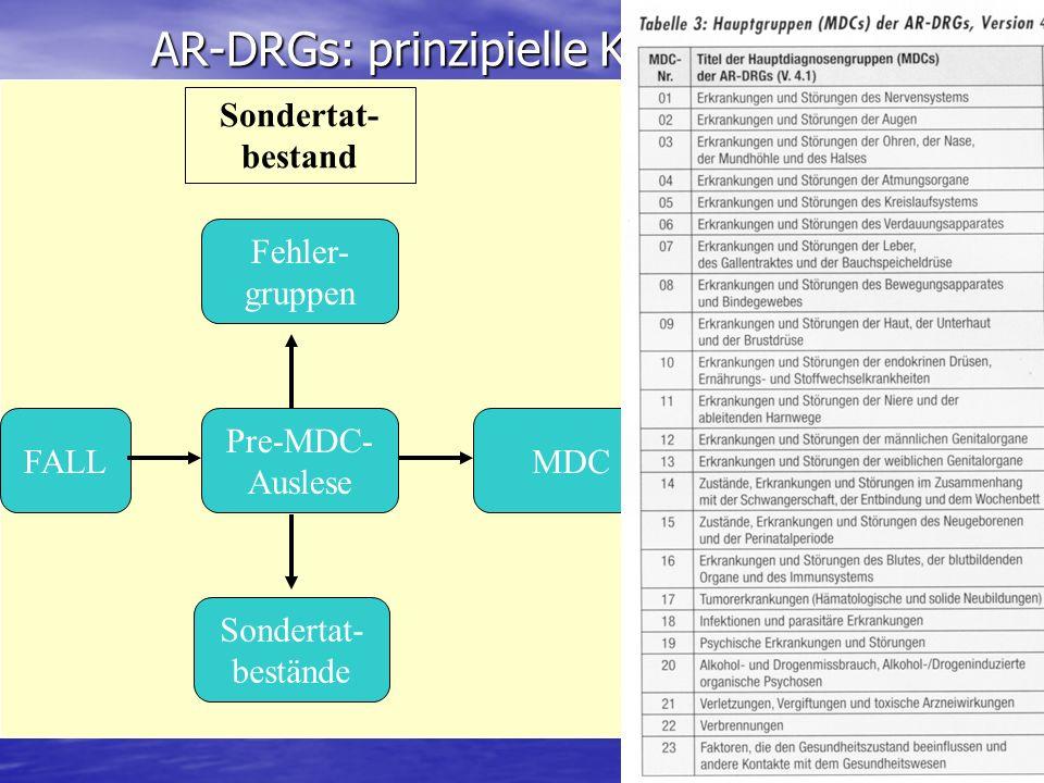 AR-DRGs: prinzipielle Klassifizierung Pre-MDC- Auslese Sondertat- bestand FALL Fehler- gruppen Sondertat- bestände MDC