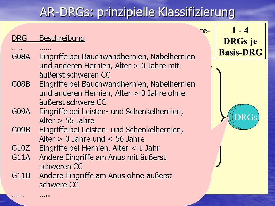 AR-DRGs: prinzipielle Klassifizierung MDC Chirur- gisch sonstige Medizi- nisch Chir. DRGs Sonstige DRGs Med. DRGs PCCL 4 PCCL 3 PCCL 2 PCCL 1 PCCL 0 D