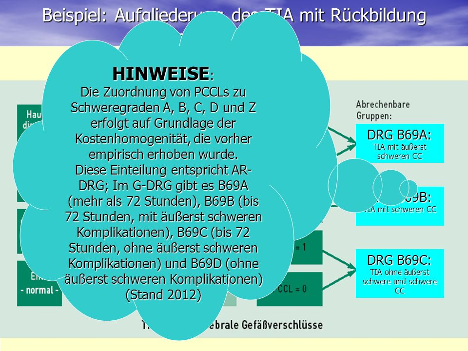 Beispiel: Aufgliederung des TIA mit Rückbildung nach AR-DRGs DRG B69A: TIA mit äußerst schweren CC DRG B69B: TIA mit schweren CC DRG B69C: TIA ohne äu