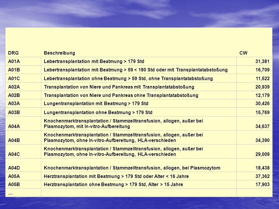 DRGBeschreibungCW A01ALebertransplantation mit Beatmung > 179 Std31,381 A01BLebertransplantation mit Beatmung > 59 < 180 Std oder mit Transplantatabst