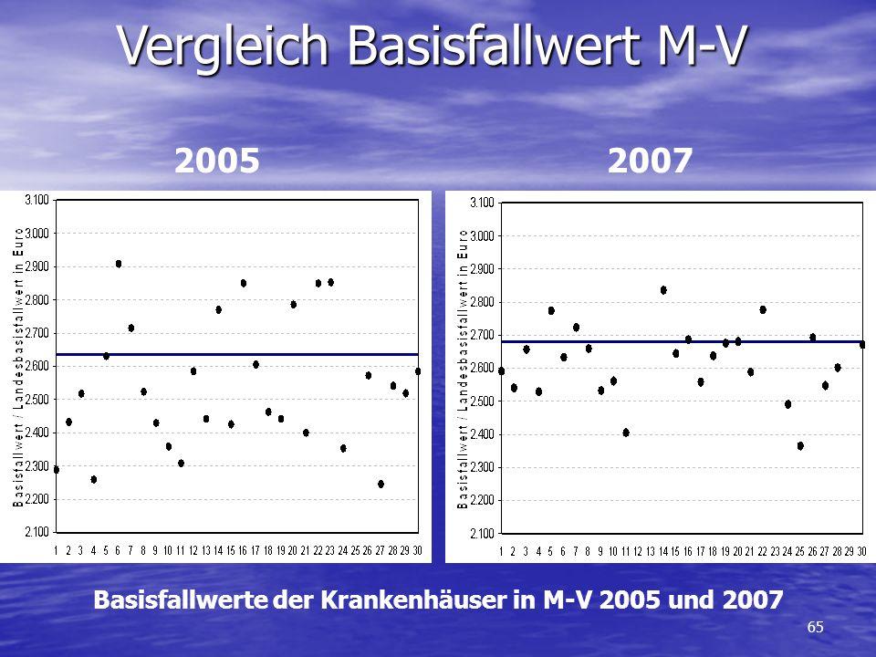 65 Basisfallwerte der Krankenhäuser in M-V 2005 und 2007 2005 2007 Vergleich Basisfallwert M-V