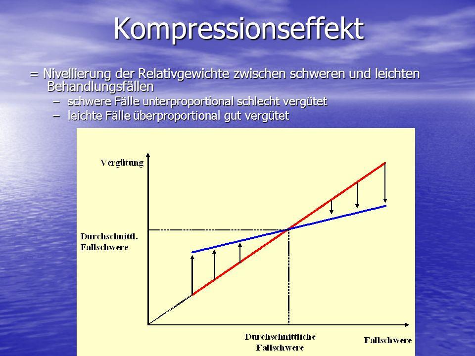 Kompressionseffekt = Nivellierung der Relativgewichte zwischen schweren und leichten Behandlungsfällen –schwere Fälle unterproportional schlecht vergü
