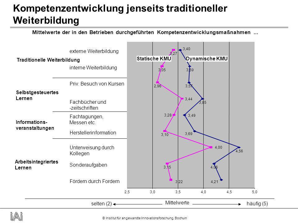 © Institut für angewandte Innovationsforschung, Bochum Kompetenzquellen von Fach- und Führungskräften