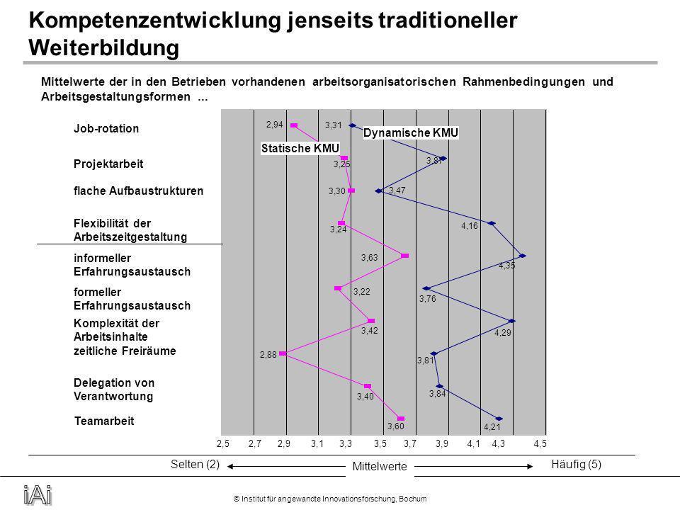 © Institut für angewandte Innovationsforschung, Bochum Mittelwerte selten (2)häufig (5) 4,06 4,56 3,49 3,85 3,57 3,59 3,15 3,10 2,96 3,05 3,27 3,40 3,69 4,21 3,28 3,44 4,00 3,22 2,53,03,54,04,55,0 Fördern durch Fordern Sonderaufgaben Unterweisung durch Kollegen Herstellerinformation Fachtagungen, Messen etc.