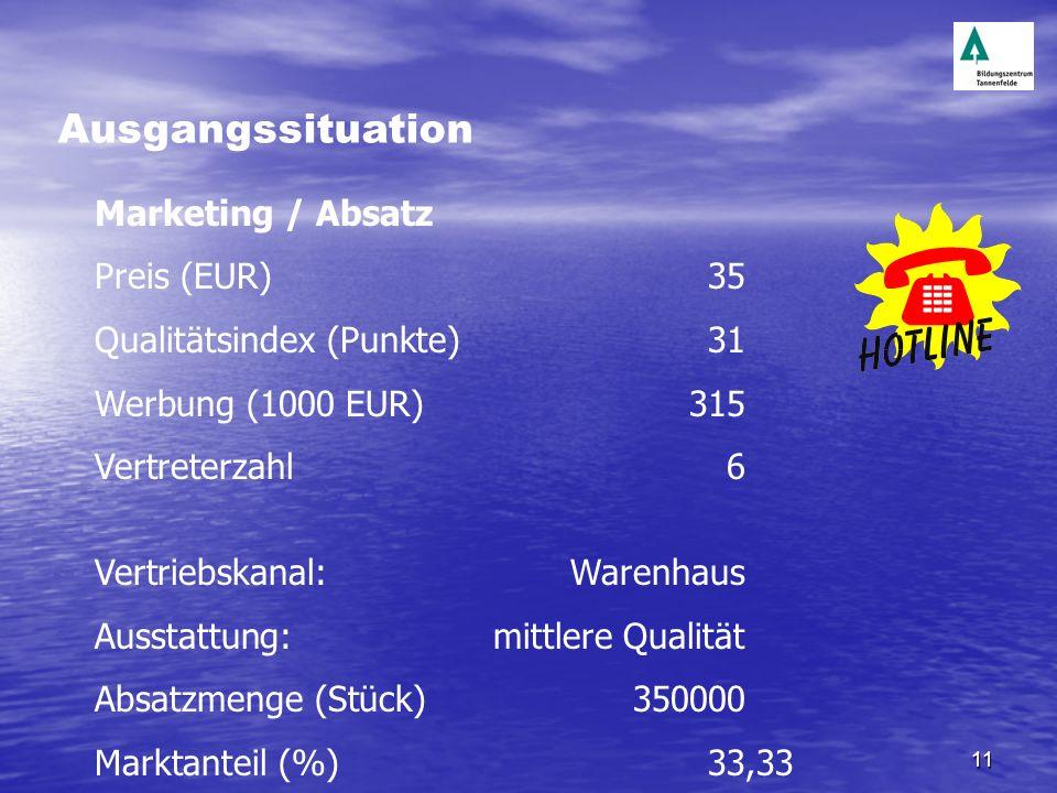 11 Marketing / Absatz Preis (EUR)35 Qualitätsindex (Punkte)31 Werbung (1000 EUR)315 Vertreterzahl6 Vertriebskanal:Warenhaus Ausstattung:mittlere Quali