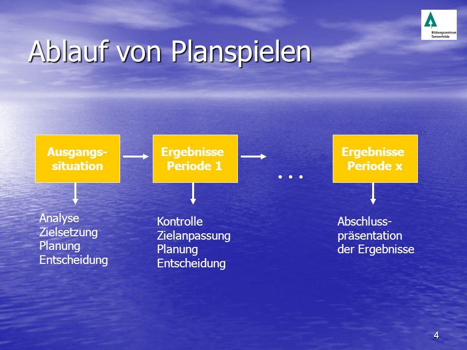 4 Ablauf von Planspielen Ausgangs- situation Analyse Zielsetzung Planung Entscheidung Ergebnisse Periode 1 Kontrolle Zielanpassung Planung Entscheidun