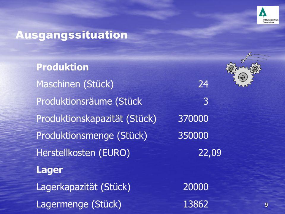 10 Personal Produktionspersonal (Anzahl)120 Vertreter (Anzahl)6 Übriges Personal (Anzahl)48 Bruttolöhne / Sozialleistungen Produktionspersonal (1000 EUR)21 Vertreter (1000 EUR)29 Übriges Personal (1000 EUR)30 Lohnzusatzkosten (%)30 Fortbildung (1000 EUR)72 Ausgangssituation