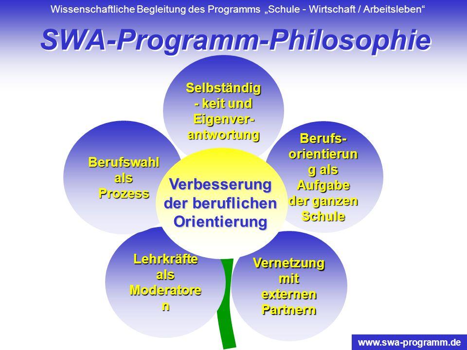 Wissenschaftliche Begleitung des Programms Schule - Wirtschaft / Arbeitsleben www.swa-programm.de Lebensweltorientierung Bildungsauftrag für Schule Or