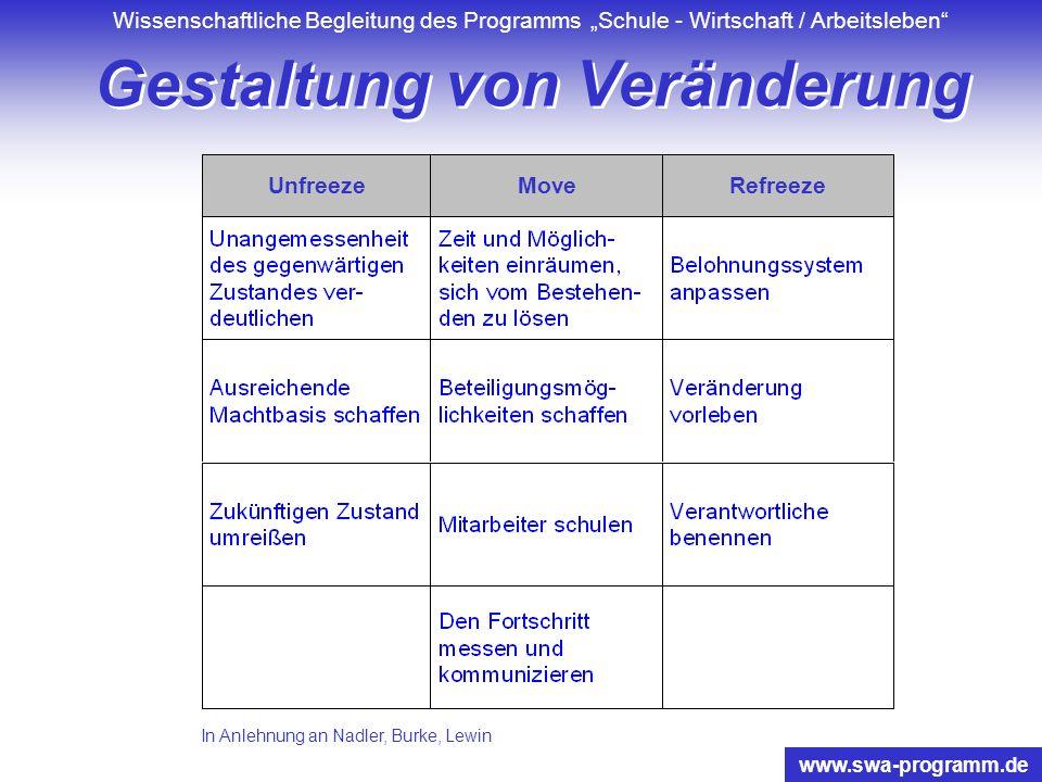 Wissenschaftliche Begleitung des Programms Schule - Wirtschaft / Arbeitsleben www.swa-programm.de Stufenschema Schulreform aus Ursula Carle 2000: Was