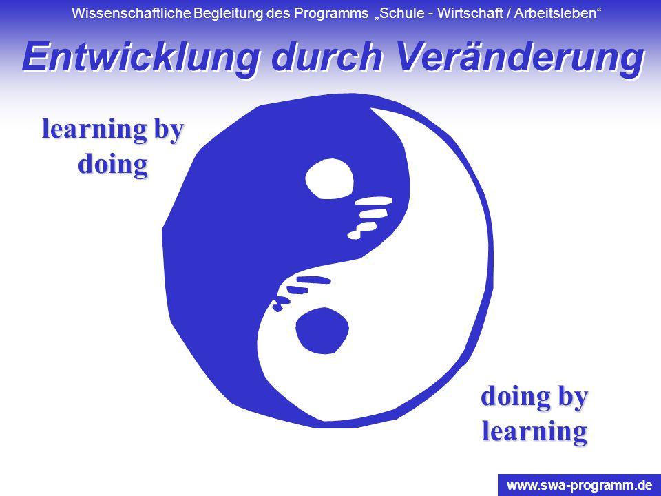 Wissenschaftliche Begleitung des Programms Schule - Wirtschaft / Arbeitsleben www.swa-programm.de In Anlehnung an Nadler, Burke, Lewin Gestaltung von