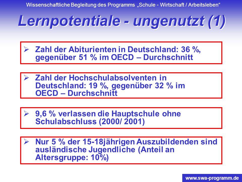 Wissenschaftliche Begleitung des Programms Schule - Wirtschaft / Arbeitsleben www.swa-programm.de Lernpotentiale - ungenutzt (1) Zahl der Abiturienten in Deutschland: 36 %, gegenüber 51 % im OECD – Durchschnitt Zahl der Hochschulabsolventen in Deutschland: 19 %, gegenüber 32 % im OECD – Durchschnitt 9,6 % verlassen die Hauptschule ohne Schulabschluss (2000/ 2001) Nur 5 % der 15-18jährigen Auszubildenden sind ausländische Jugendliche (Anteil an Altersgruppe: 10%)