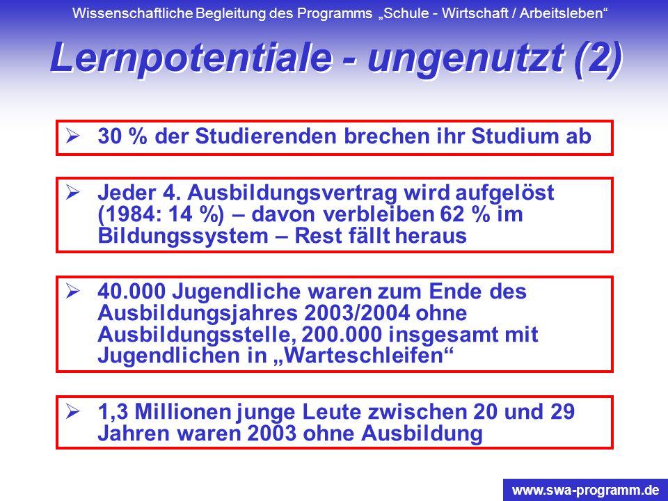 Wissenschaftliche Begleitung des Programms Schule - Wirtschaft / Arbeitsleben www.swa-programm.de Lernpotentiale - ungenutzt (2) 30 % der Studierenden brechen ihr Studium ab Jeder 4.