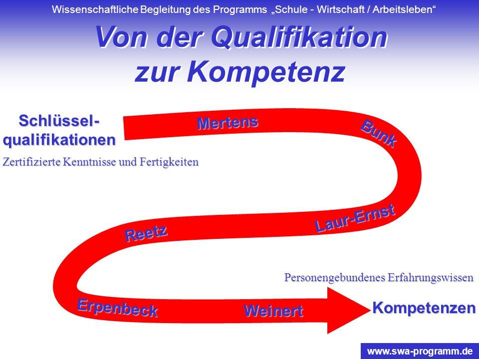 Wissenschaftliche Begleitung des Programms Schule - Wirtschaft / Arbeitsleben www.swa-programm.de Berufsorientierung:... umfasst alle Aktivitäten, die