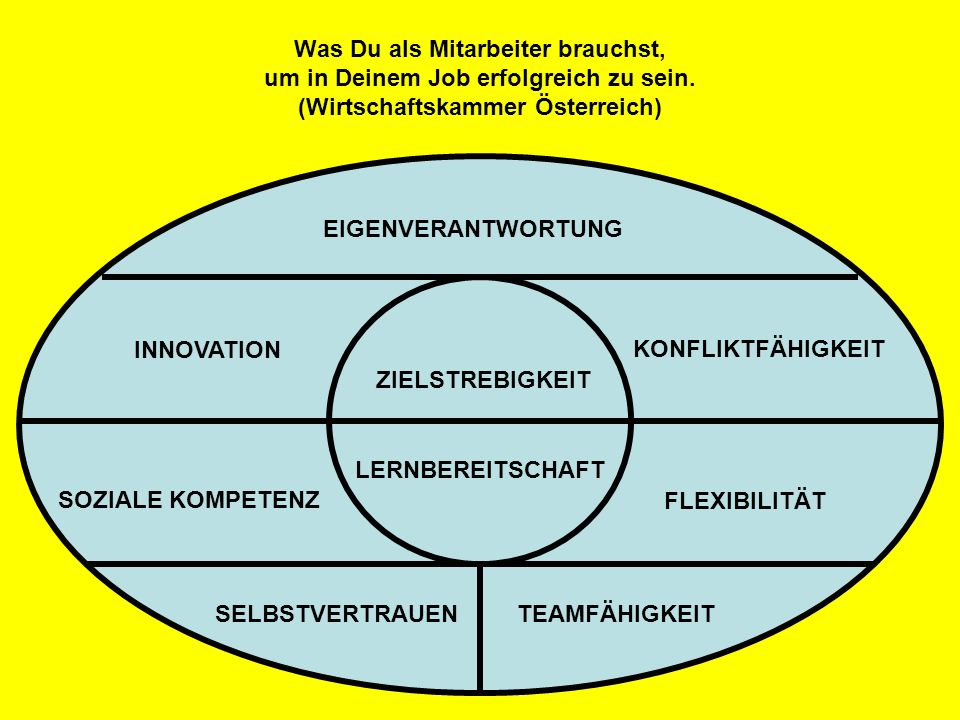 Was Du als Mitarbeiter brauchst, um in Deinem Job erfolgreich zu sein. (Wirtschaftskammer Österreich) EIGENVERANTWORTUNG INNOVATION KONFLIKTFÄHIGKEIT