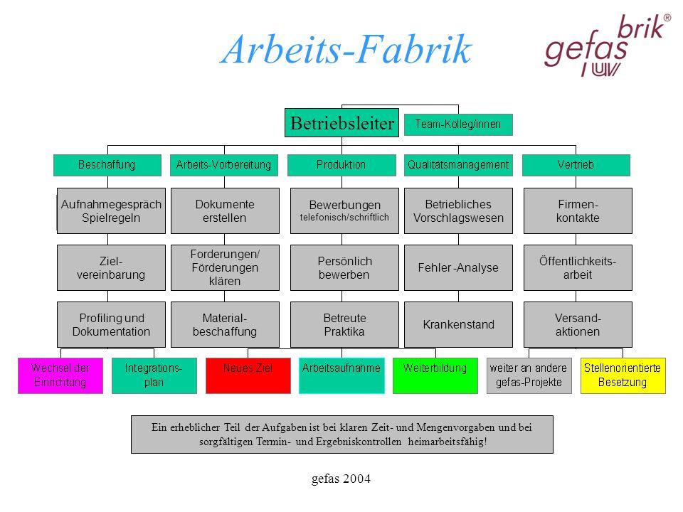 gefas 2004 Arbeitsfabrik Ausbildungs- Fabrik Jugendliche vor der 2.
