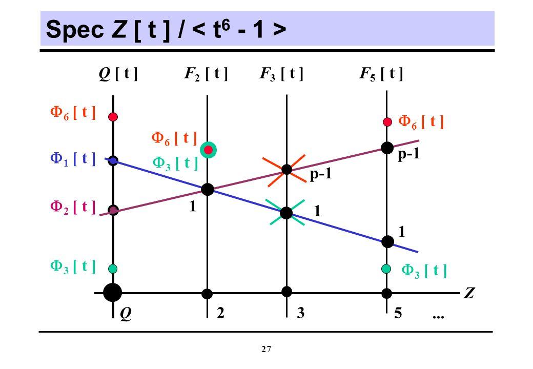 27 Spec Z [ t ] / Z Q [ t ] Q 6 [ t ] 1 [ t ] 2 [ t ] 3 [ t ] 1 1 1 p-1 F 2 [ t ]F 5 [ t ]F 3 [ t ] 235...