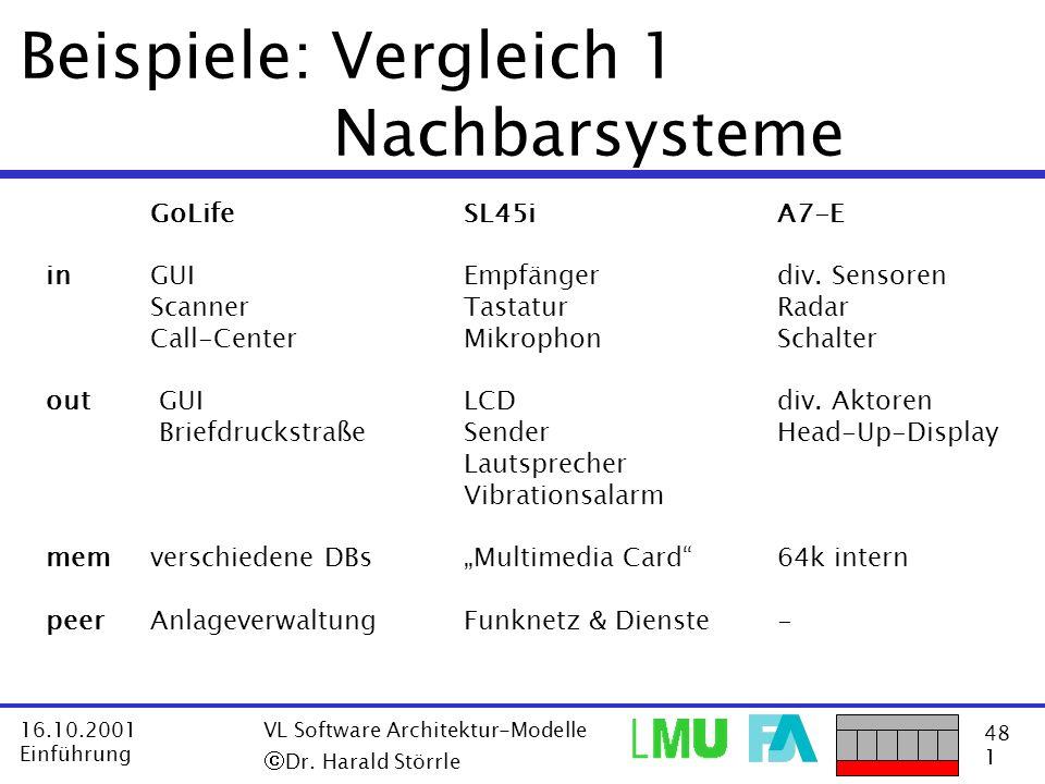 48 1 16.10.2001 Einführung VL Software Architektur-Modelle Dr. Harald Störrle Beispiele: Vergleich 1 Nachbarsysteme GoLifeSL45iA7-E inGUIEmpfängerdiv.
