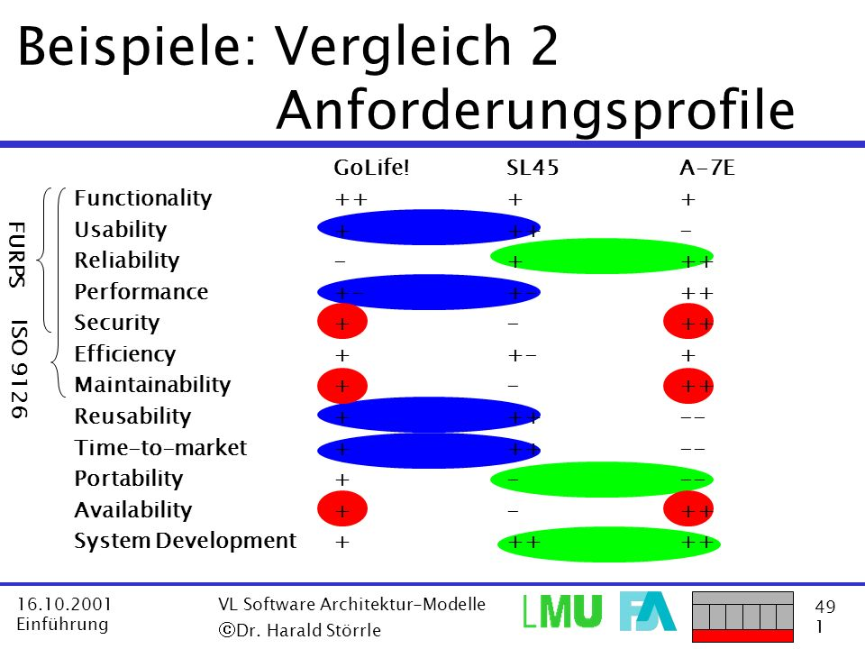 49 1 16.10.2001 Einführung VL Software Architektur-Modelle Dr. Harald Störrle Beispiele: Vergleich 2 Anforderungsprofile FURPS ISO 9126 GoLife!SL45A-7