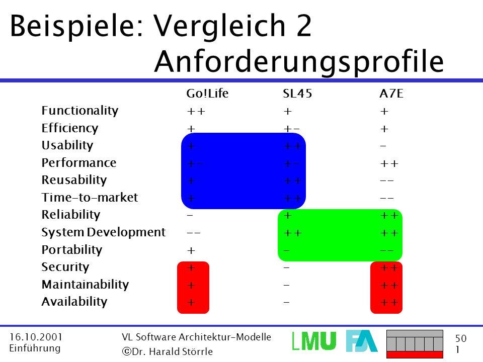 50 1 16.10.2001 Einführung VL Software Architektur-Modelle Dr. Harald Störrle Beispiele: Vergleich 2 Anforderungsprofile Go!LifeSL45A7E Functionality+