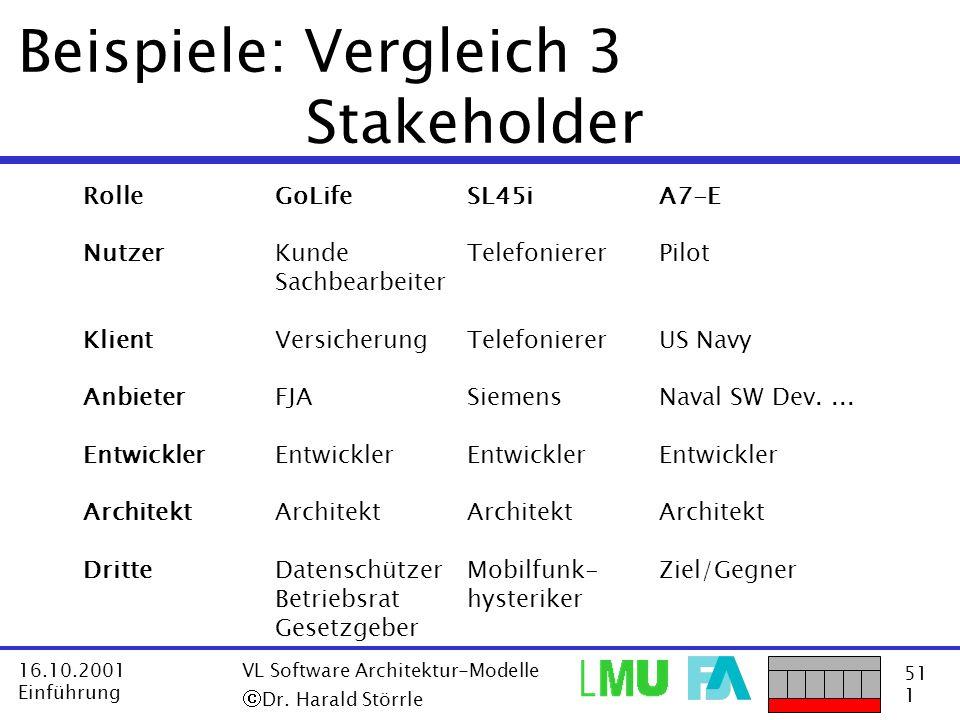 51 1 16.10.2001 Einführung VL Software Architektur-Modelle Dr. Harald Störrle Beispiele: Vergleich 3 Stakeholder RolleGoLifeSL45iA7-E NutzerKundeTelef