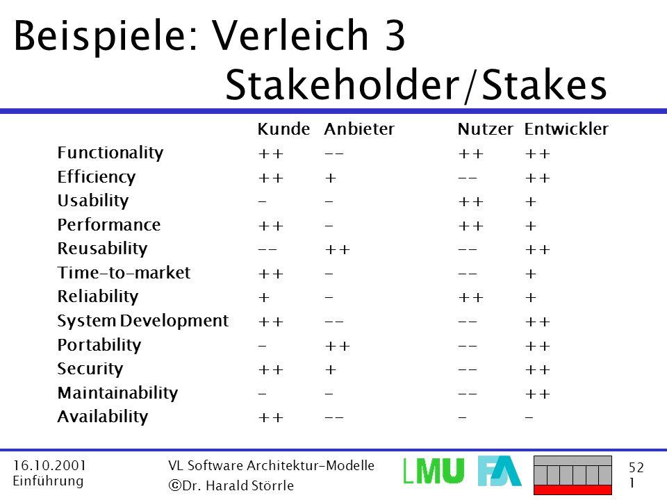 52 1 16.10.2001 Einführung VL Software Architektur-Modelle Dr. Harald Störrle Beispiele: Verleich 3 Stakeholder/Stakes KundeAnbieterNutzerEntwickler F