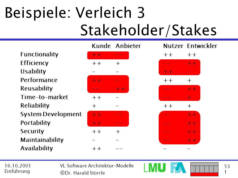 53 1 16.10.2001 Einführung VL Software Architektur-Modelle Dr. Harald Störrle Beispiele: Verleich 3 Stakeholder/Stakes KundeAnbieterNutzerEntwickler F